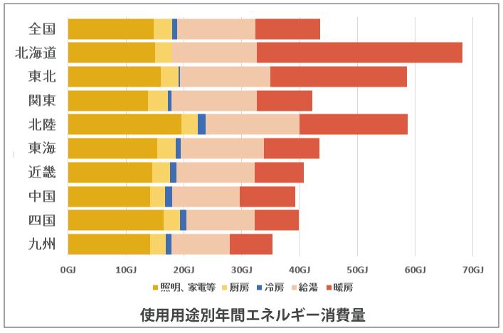 地域別エネルギー消費量用途別内訳(照明、家電、冷房、給湯、調理・厨房、暖房)
