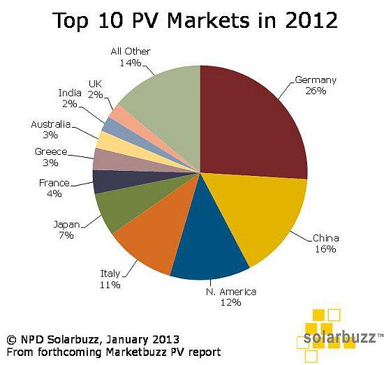 Japan Latest News Update: 2012年のトップ10太陽光市場