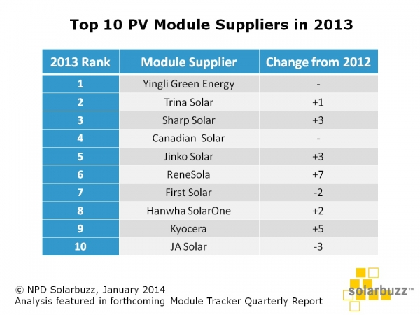 Solarbuzz_TOP10_MODULE_MANF_LIST_2013
